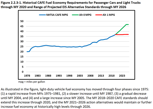 Historical CAFE Fuel Economy Requirements for Passenger Cars and Light Trucks through MY 2020 and Range of Projected EIS Alternative Standards through MY 2026. Graphic: NHTSA