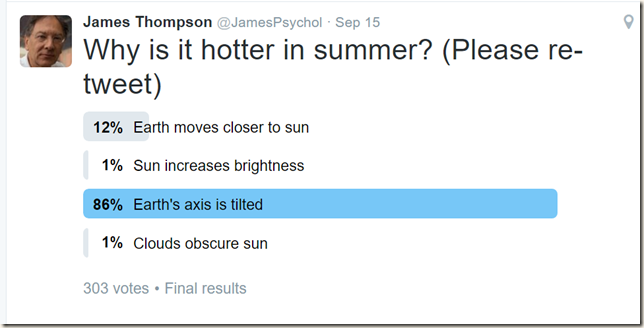 why is it hotter in summer poll.