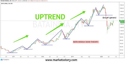 In an uptrend, share prices move in the upward direction, making new highs in the process. Hence, the best indication of an uptrend is the prices making a higher high-higher low.