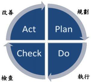 ckuaa - 策略規劃