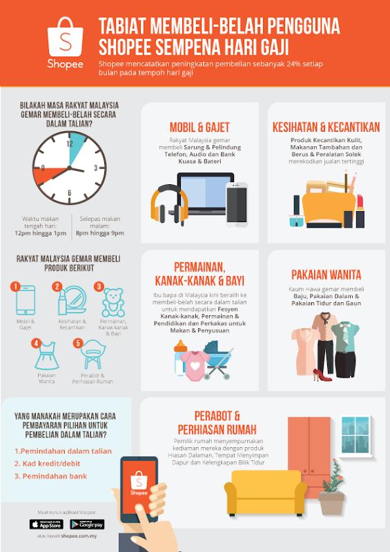 Kempen Hari Gaji Shopee_Infografik