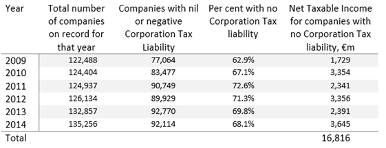 Companies wth no CT liability