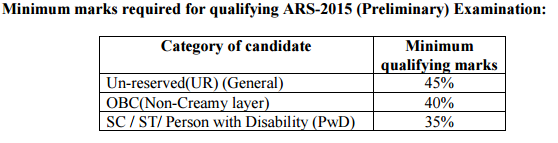 MINIMUM MARKS FOR AR 2015