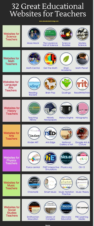 32 Great Educational website For Teachers