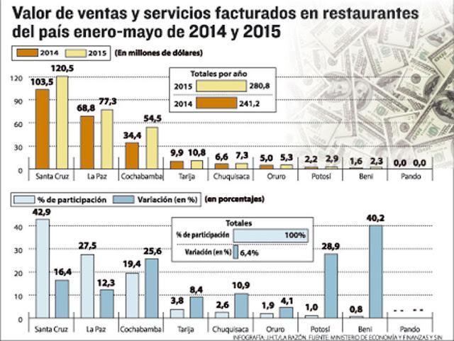 2015: El negocio de la comida mueve $us 280 millones en cinco meses - Bolivia informa