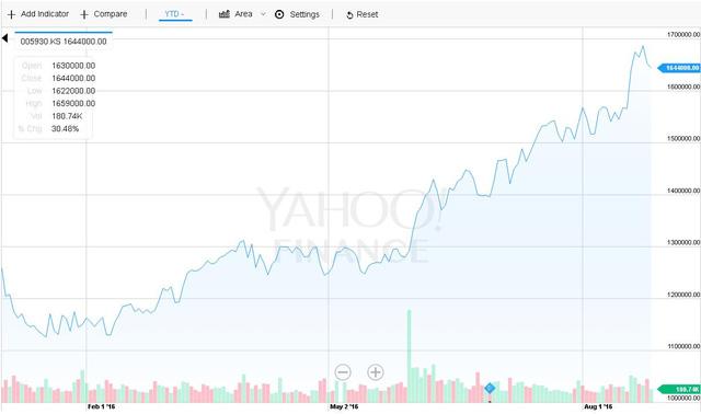 Giá cổ phiếu Samsung đang trên đà tăng trưởng mạnh mẽ.