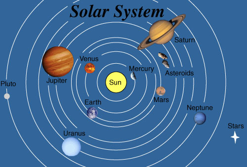 how does solar system the go - photo #23
