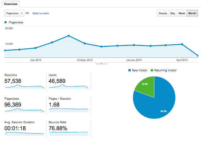 Subdued Fangirling Google Analytics Stats Year Three