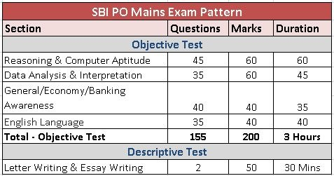 SBI-PO-Mains-Exam-Pattern-Syllabus-Topics