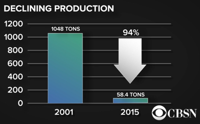 Carrageenan production from the coast of Zanzibar in 2001 and 2015. In the space of 14 years, production declined by 94 percent, due to climate change. Graphic: CBSN