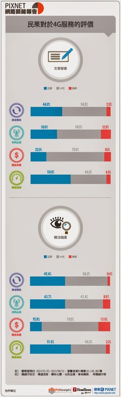 pixinsight網路關鍵報告 4G服務評價