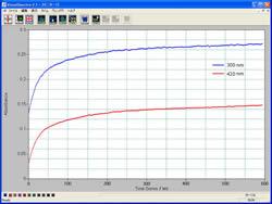 光路長1 mmセルの電解実験結果