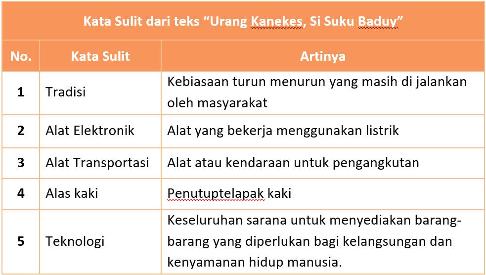 Kunci Jawaban Halaman 51, 52, 53, 55, 56 Tema 7 Kelas 4