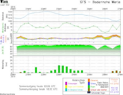Amerikanisches Wettermodell GFS
