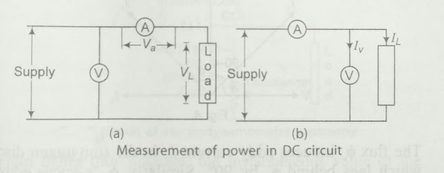 electrical energy measurement method of DC circuit