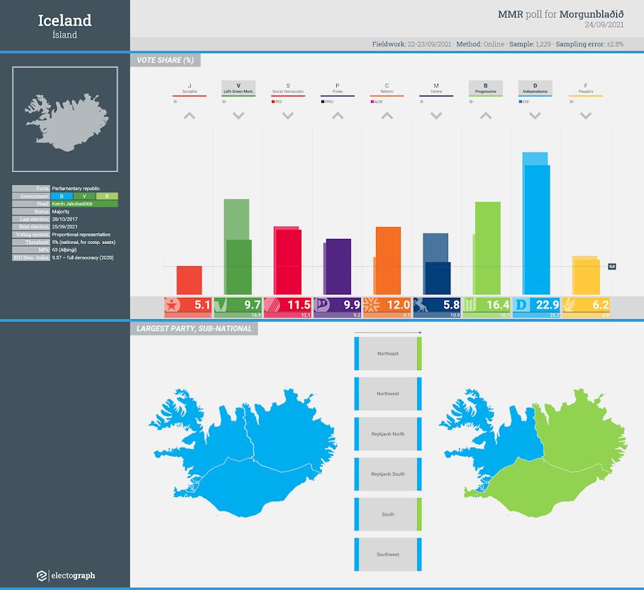 ICELAND: MMR poll chart, 24 September 2021