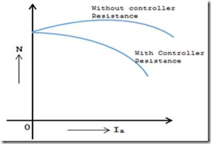 armature-control-speed-vs-armature-current-curve