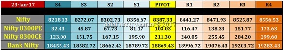 nifty banknifty future option intraday levels for tomorrow