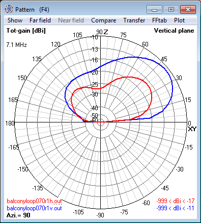 7.1 MHz Magnetic Loop Antenna at 4m (0.1 λ) -                     Elevation radiation pattern