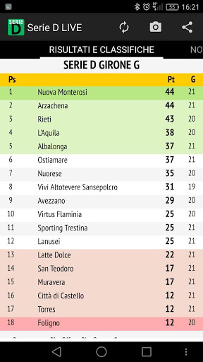 Serie D Live 2019 2020 Risultati E Classifiche In Tempo Reale Su Android