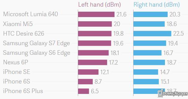 Kết quả thí nghiệm đối với những mẫu điện thoại phổ biến. iPhone có sự chênh lệch quá lớn giữa tay trái và tay phải