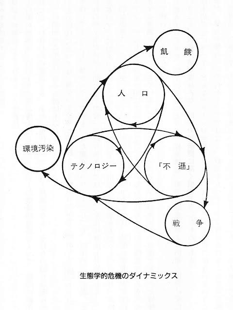NAMs出版プロジェクト: ダブル・バインド(Double bind)Bateson, G.1956