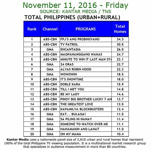 Kantar Media National TV Ratings - Nov 11, 2016