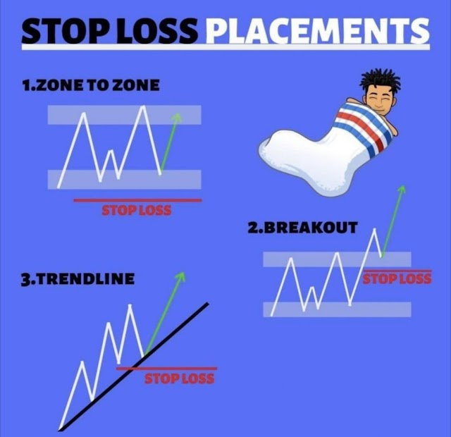 Beginner's Guide For Traders About Stop Loss Placements ?