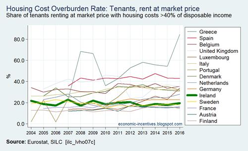 EU15 SILC Housing Cost Overburden Rate Tenants rent at market price 2004-2016
