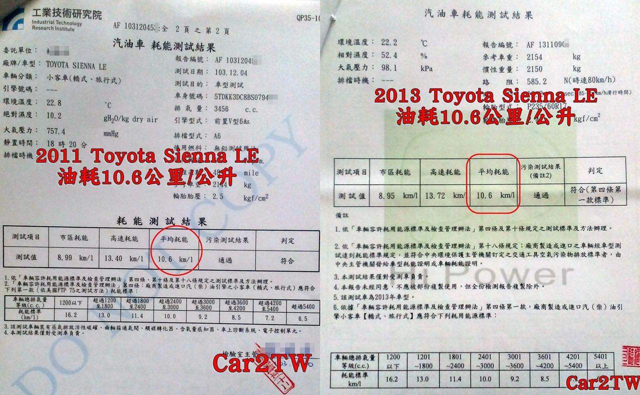 先看看豐田Toyota Sienna在台灣能源局依照美國FTP 75測試方法所測出來的油耗數字:Sienna市區油耗約9公里/公升,高速油耗約13.5km/l,平均油耗約10.6公里/公升