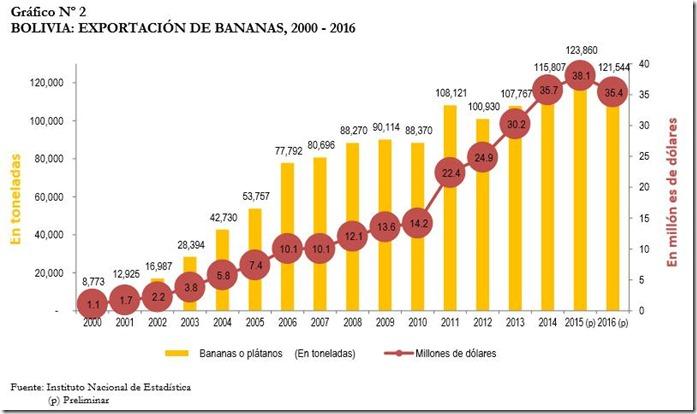 PLátano en Bolivia