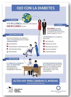 Beware of Diabetes in #WDD