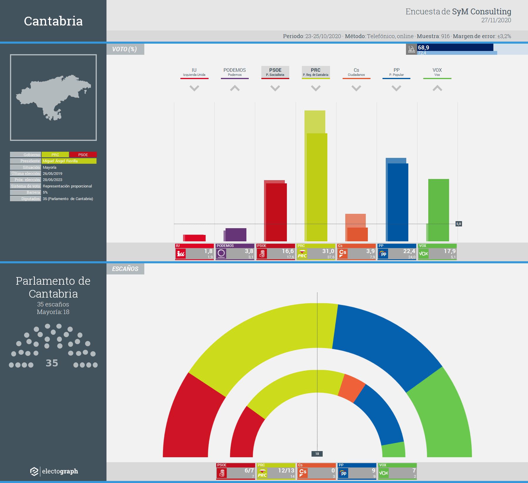 Gráfico de la encuesta para elecciones autonómicas en Cantabria realizada por SyM Consulting, 14 de mayo de 2020