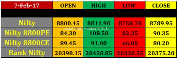 Today's stock Market closing rates 7 feb 2017