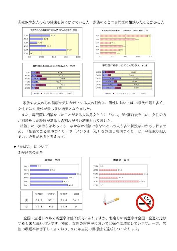 平成26年度北竜町健康意識調査報告書_07