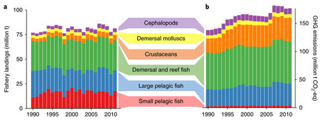 Global marine fishery landings and greenhouse gas (GHG) emissions for 1990–2011 categorized by species groups. Graphic: Parker, et al., 2018 / Nature Climate Change