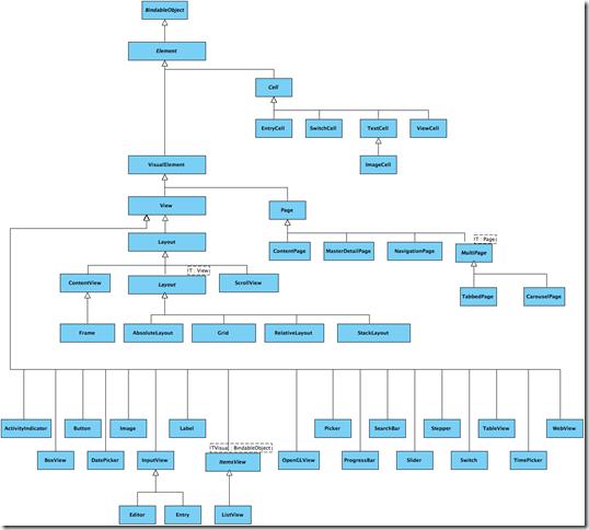 Xamarin.Forms-ElementHierarchy