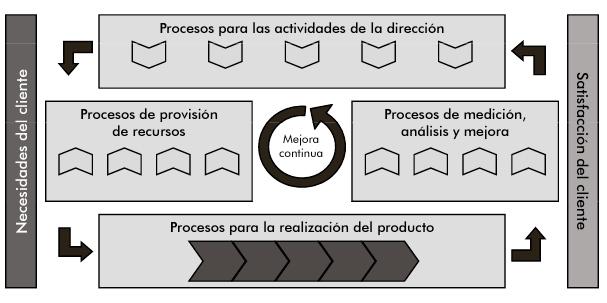 Ejemplo de mapa de procesos formal Norma ISO 9001