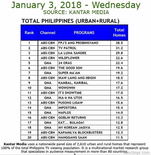 Kantar Media - Jan. 3, 2018