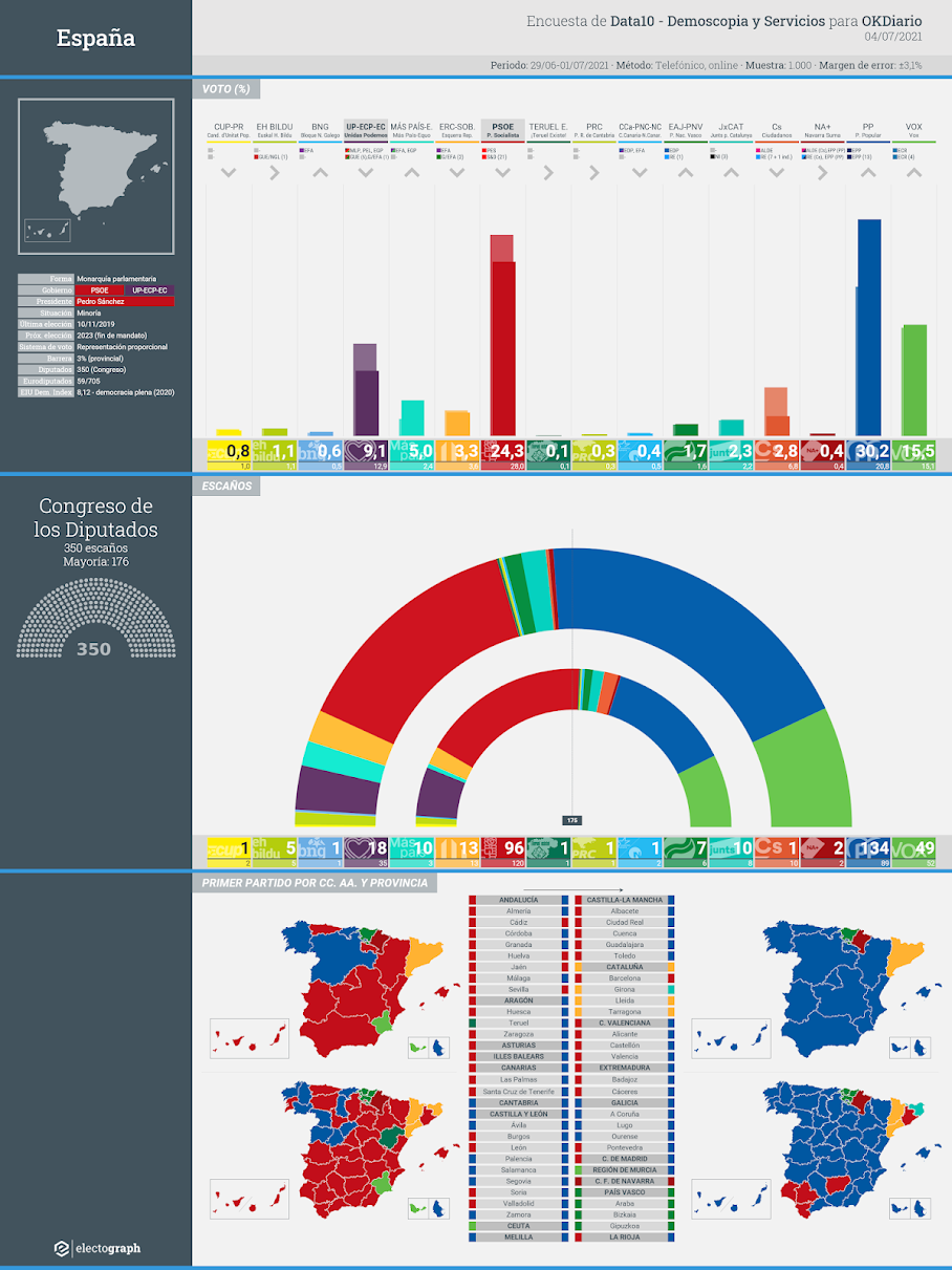 Gráfico de la encuesta para elecciones generales en España realizada por Data10-Demoscopia y Servicios para OKDiario, 4 de julio de 2021