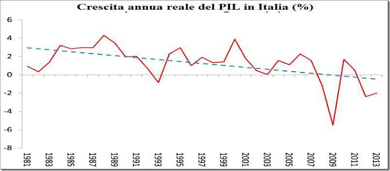 italy-gdp