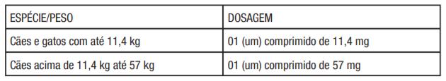 ESPÉCIE/PESO Cães e gatos com até 11,4 kg Cães acima de 11,4 kg até 57 kg DOSAGEM 01 (um) comprimido de 11,4 mg 01 (um) comprimido de 57 mg