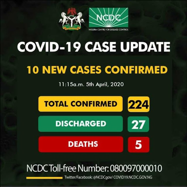 BREAKING! COVID-19: Nigeria Confirms 10 New Cases, 5 Deaths, Total Now 224