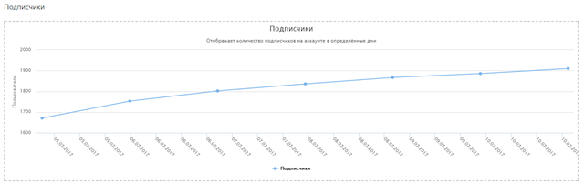 кривая роста подписчиков