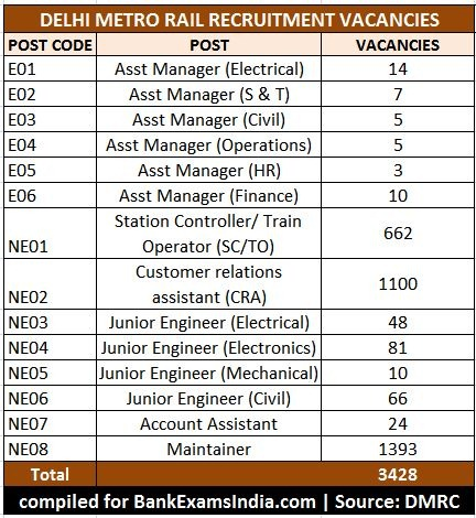 dmrc-delhi-metro-rail-recruitment-jobs,delhi metro rail vacancies,dmrc recruitment jobs