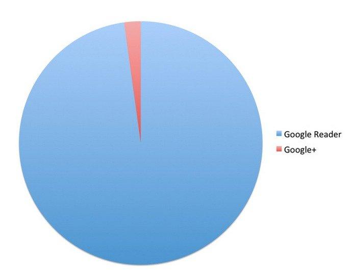google-reader-versus-google-plus
