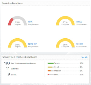 At-a-glance dashboard of compliance posture