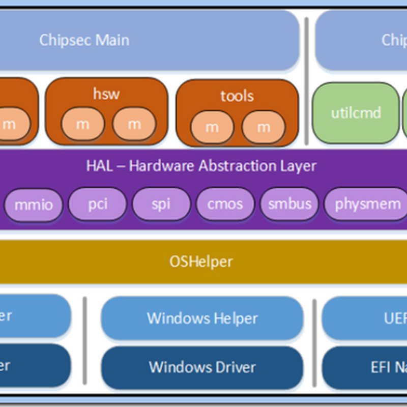 A Tour of Intel CHIPSEC