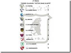 Tabla de posiciones Clausura al finalizar 1a fecha