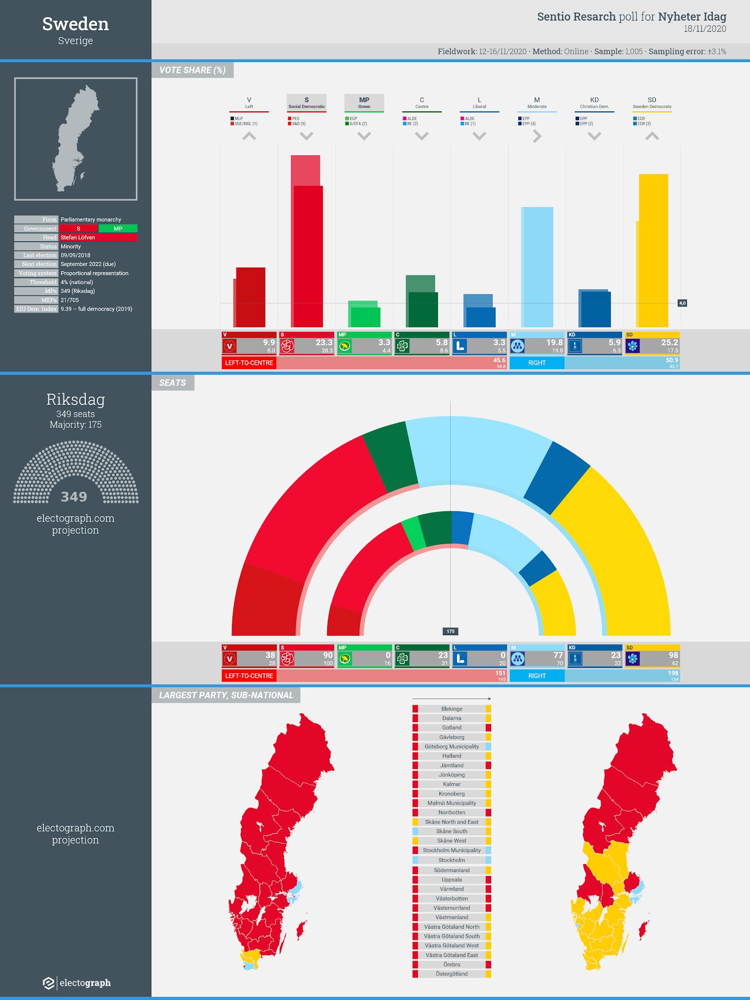 SWEDEN: Sentio Research poll chart for Nyheter Idag, 18 November 2020